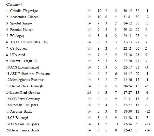 Clasament liga a II-a, fotbal