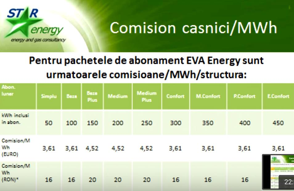 Pachete abonament Star energy
